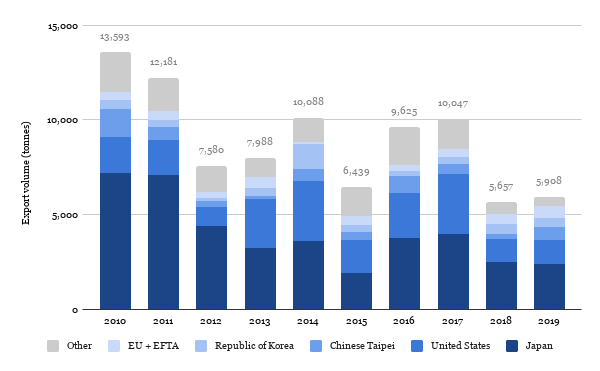 Shrimp exports (Shrimp Insights based on ITC 2020)